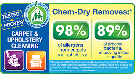 Chem-Dry removes 98% of Allergens & 89% bacteria